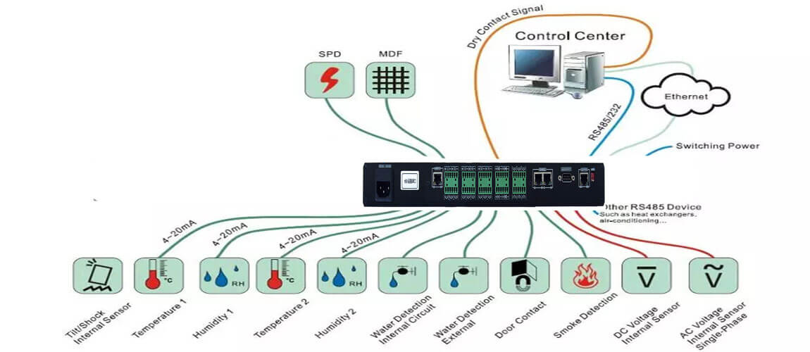 Environmental Monitoring Unit Communication Room Data Collector